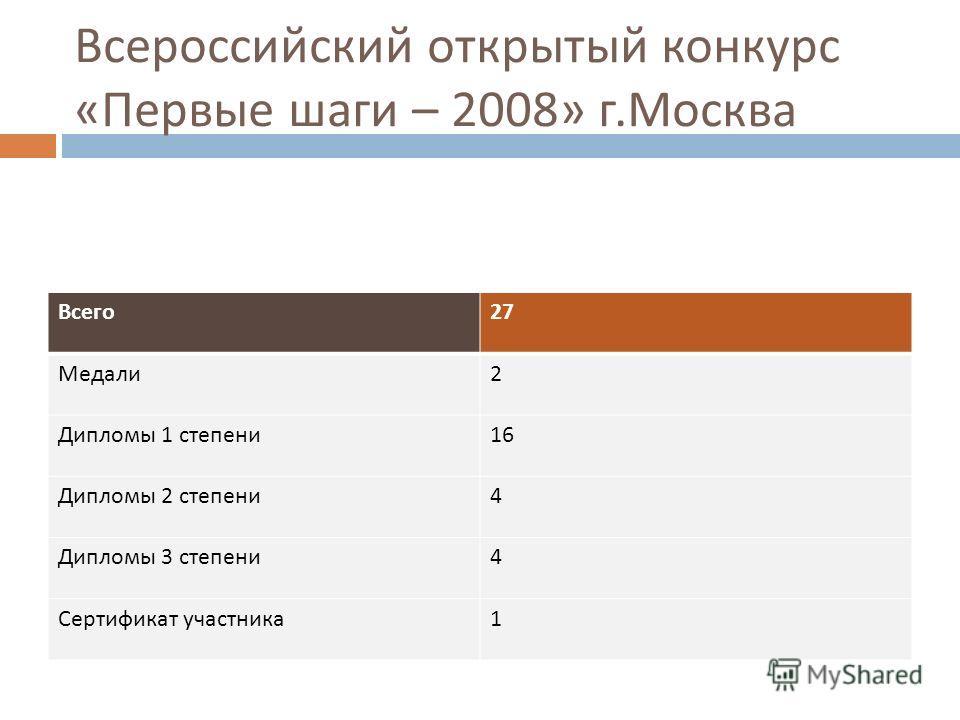 Всероссийский открытый конкурс « Первые шаги – 2008» г. Москва Всего 27 Медали 2 Дипломы 1 степени 16 Дипломы 2 степени 4 Дипломы 3 степени 4 Сертификат участника 1