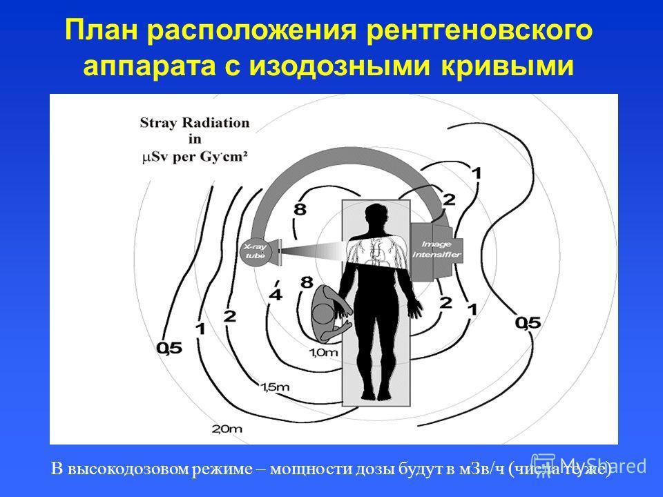План расположения рентгеновского аппарата с изодозными кривыми В высокодозовом режиме – мощности дозы будут в мЗв/ч (числа те же)