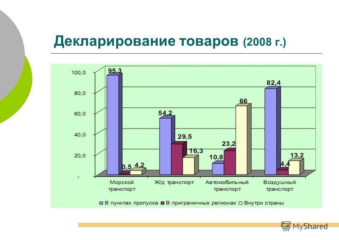 Декларирование товаров (2008 г.)