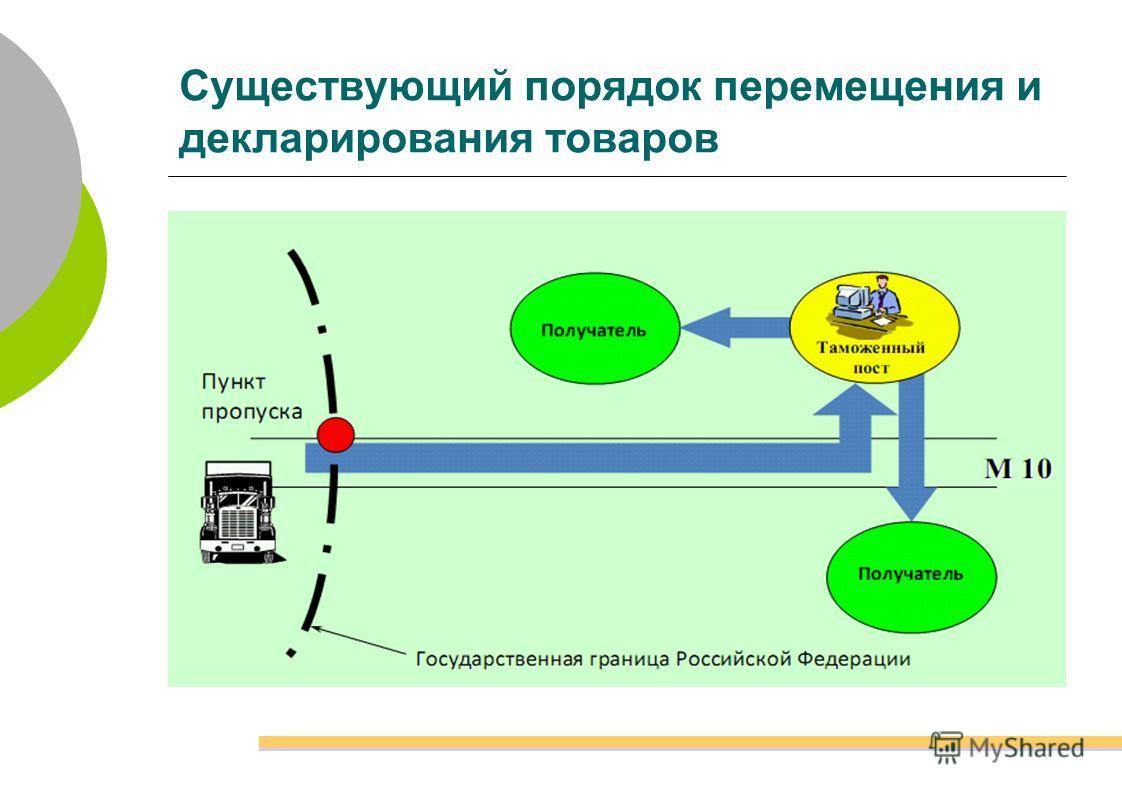 Существующий порядок перемещения и декларирования товаров