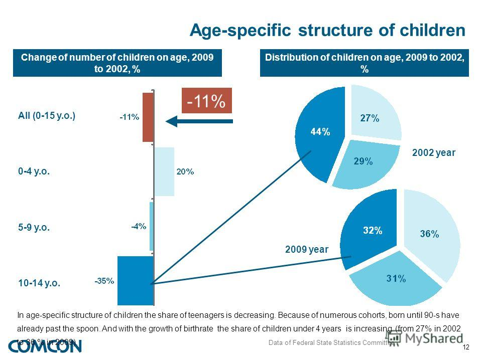 12 Age-specific structure of children Change of number of children on age, 2009 to 2002, % All (0-15 y.o.) 0-4 y.o. 5-9 y.o. 10-14 y.o. Distribution of children on age, 2009 to 2002, % 2002 year 2009 year -11% In age-specific structure of children th