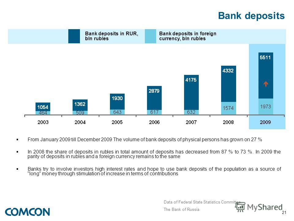 21 Bank deposits From January 2009 till December 2009 The volume of bank deposits of physical persons has grown on 27 % In 2008 the share of deposits in rubles in total amount of deposits has decreased from 87 % to 73 %. In 2009 the parity of deposit