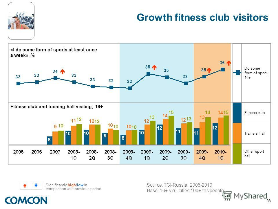 38 Do some form of sport, 10+ Fitness club Trainers hall Other sport hall Growth fitness club visitors «I do some form of sports at least once a week», % Fitness club and training hall visiting, 16+ Source: TGI-Russia, 2005-2010 Base: 16+ y.o., citie