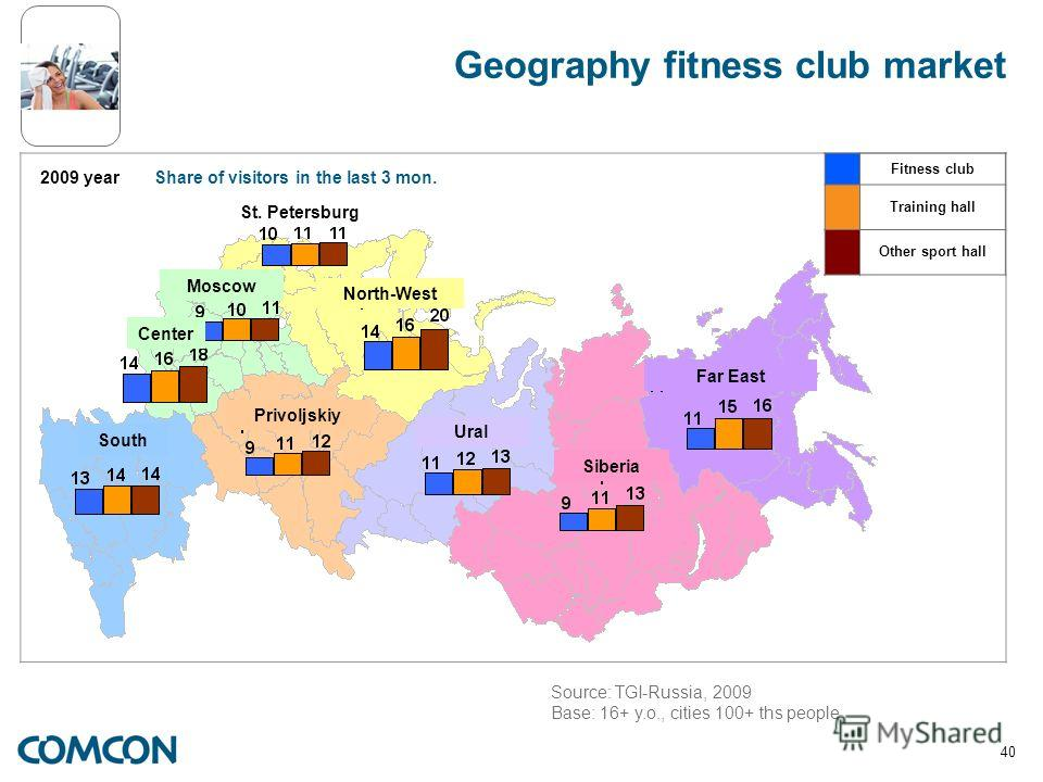 40 Fitness club Training hall Other sport hall 2009 year Geography fitness club market Share of visitors in the last 3 mon. Source: TGI-Russia, 2009 Base: 16+ y.o., cities 100+ ths people St. Petersburg North-West Center South Moscow Ural Siberia Far