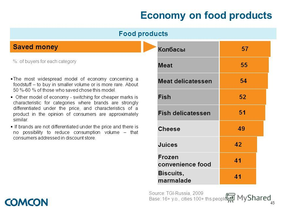 45 Economy on food products Food products Saved money Колбасы Meat Meat delicatessen Fish Fish delicatessen Cheese Juices Frozen convenience food Biscuits, marmalade %: of buyers for each category The most widespread model of economy concerning a foo