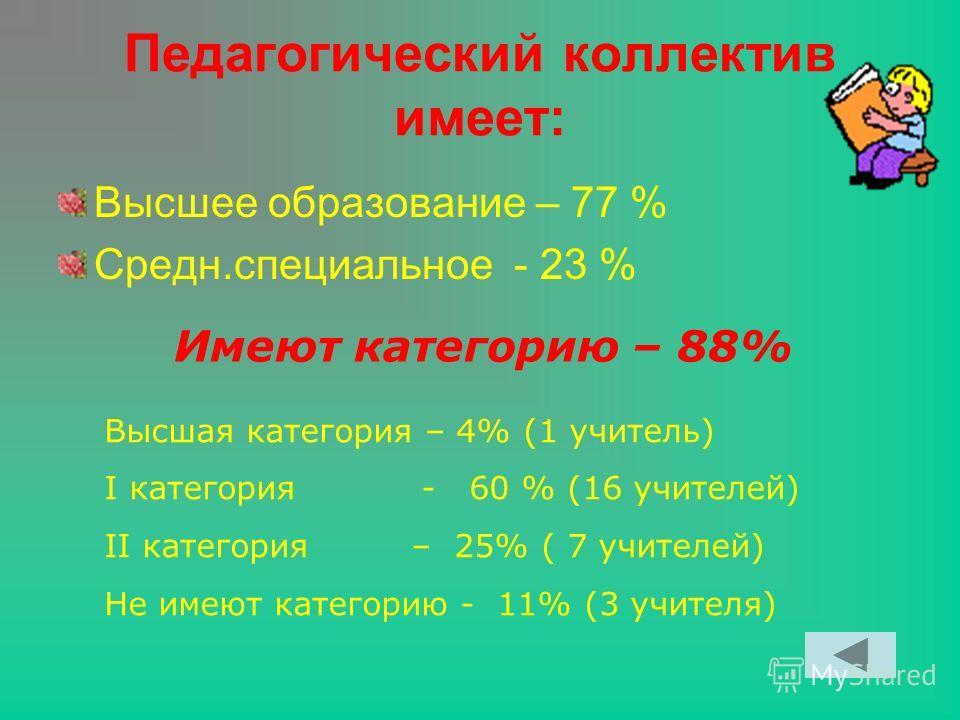 Педагогический коллектив имеет: Высшее образование – 77 % Средн.специальное - 23 % Имеют категорию – 88% Высшая категория – 4% (1 учитель) I категория - 60 % (16 учителей) II категория – 25% ( 7 учителей) Не имеют категорию - 11% (3 учителя)