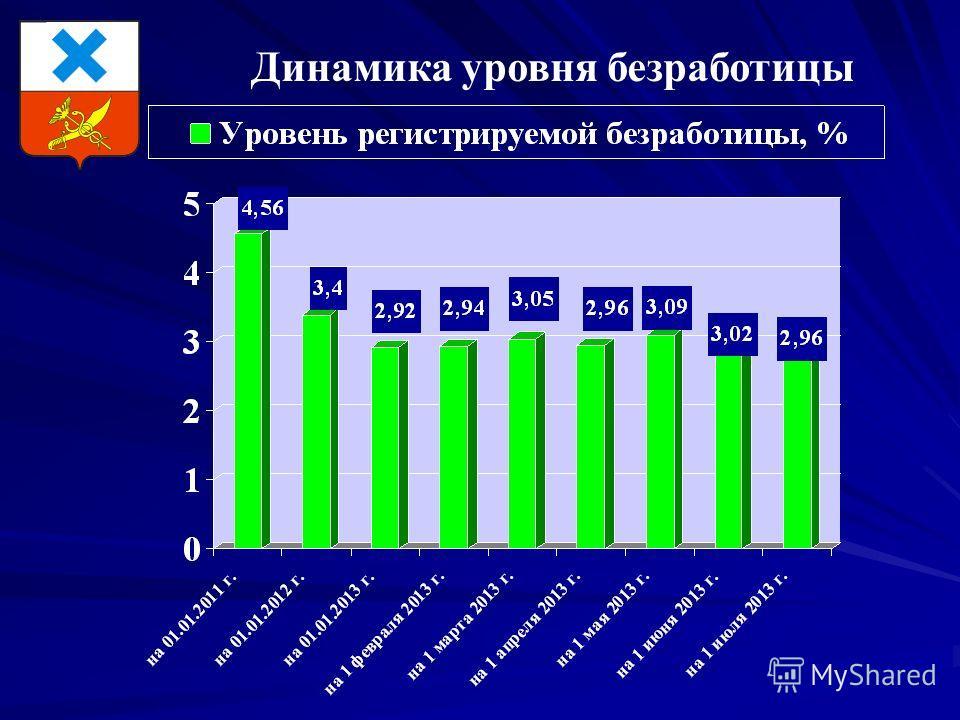 Динамика уровня безработицы