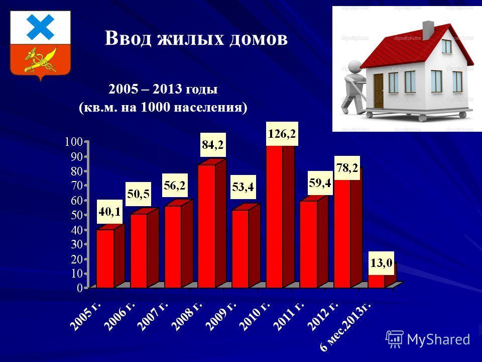 Ввод жилых домов 2005 – 2013 годы (кв.м. на 1000 населения)