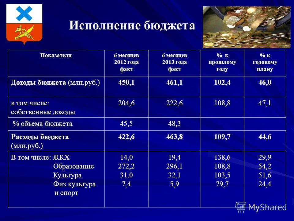 Исполнение бюджета Показатели6 месяцев 2012 года факт 6 месяцев 2013 года факт % к прошлому году % к годовому плану Доходы бюджета (млн.руб.)450,1461,1102,446,0 в том числе: собственные доходы 204,6222,6108,847,1 % объема бюджета45,548,3 Расходы бюдж