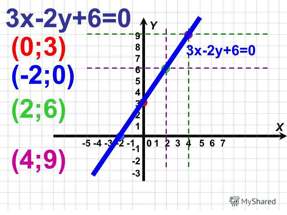 -5 -4 -3 -2 -1 X Y -3 -2 1 2 3 4 5 60 1 2 3 4 5 6 7 3х-2у+6=0 (0;3) (-2;0) (2;6) (4;9) 9 8 7 3х-2у+6=0