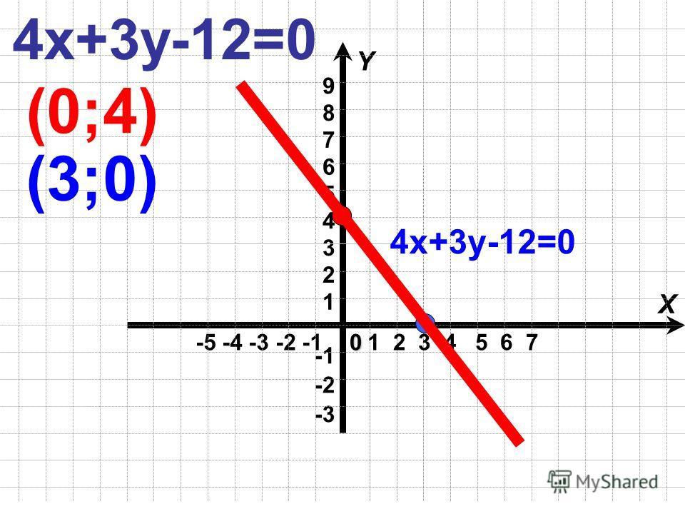 -5 -4 -3 -2 -1 X Y -3 -2 1 2 3 4 5 60 1 2 3 4 5 6 7 4х+3у-12=0 (0;4) (3;0) 9 8 7 4х+3у-12=0