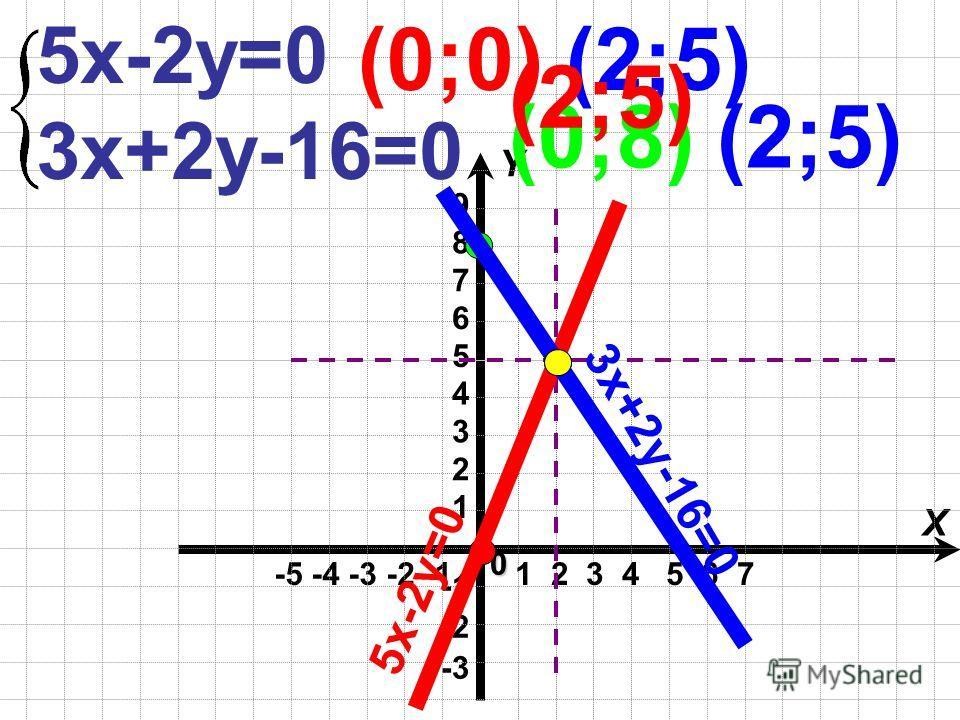 -5 -4 -3 -2 -1 X Y -3 -2 1 2 3 4 5 60 1 2 3 4 5 6 7 (0;0)(2;5) 9 8 7 5х-2у=0 5х-2у=0 3х+2у-16=0 (0;8)(2;5) 3х+2у-16=0 (2;5)