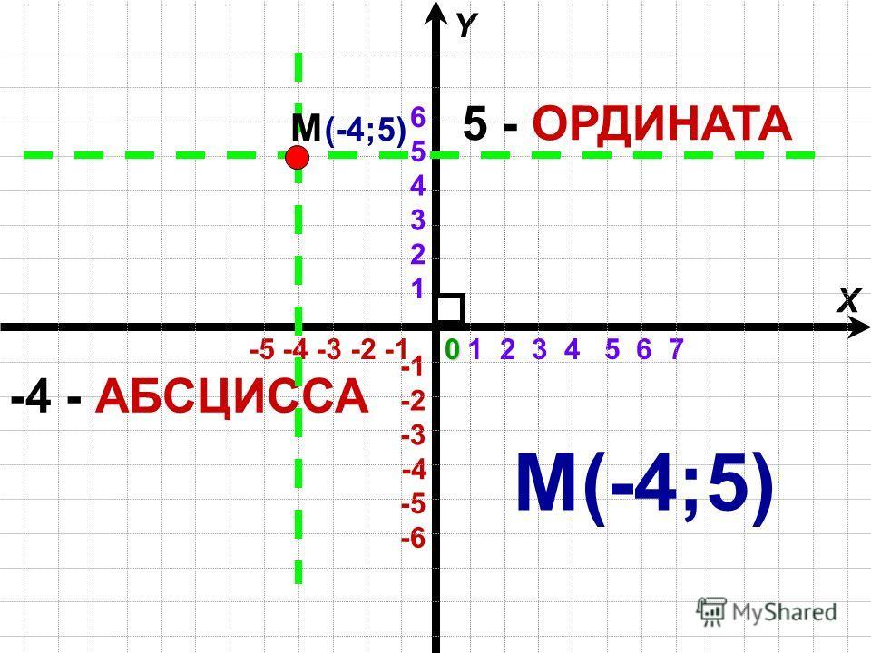 1 2 3 4 5 6 7 -5 -4 -3 -2 -1 X Y -4 -6 -3 -2 -5 1 2 3 4 5 60 5 - ОРДИНАТА -4 - АБСЦИССА (-4;5) М М(-4;5)