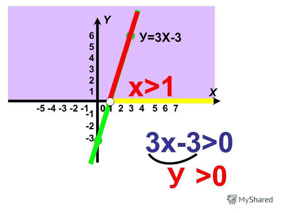 3х-3 >0 У >0>0 У=3Х-3 -5 -4 -3 -2 -1 -3 -2 1 2 3 4 5 6 1 2 3 4 5 6 7 X Y 0 х>1х>1 1