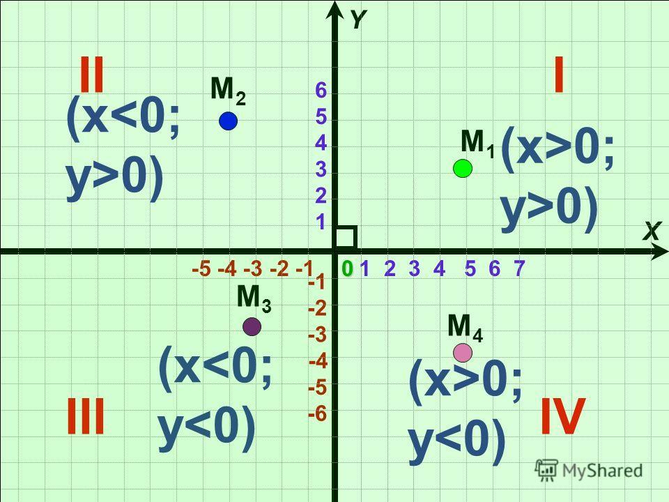 1 2 3 4 5 6 7 -5 -4 -3 -2 -1 X Y -4 -6 -3 -2 -5 1 2 3 4 5 60 III IIIIV М1М1 М2М2 М3М3 М4М4 (x >0; y>0) (x 0) (x