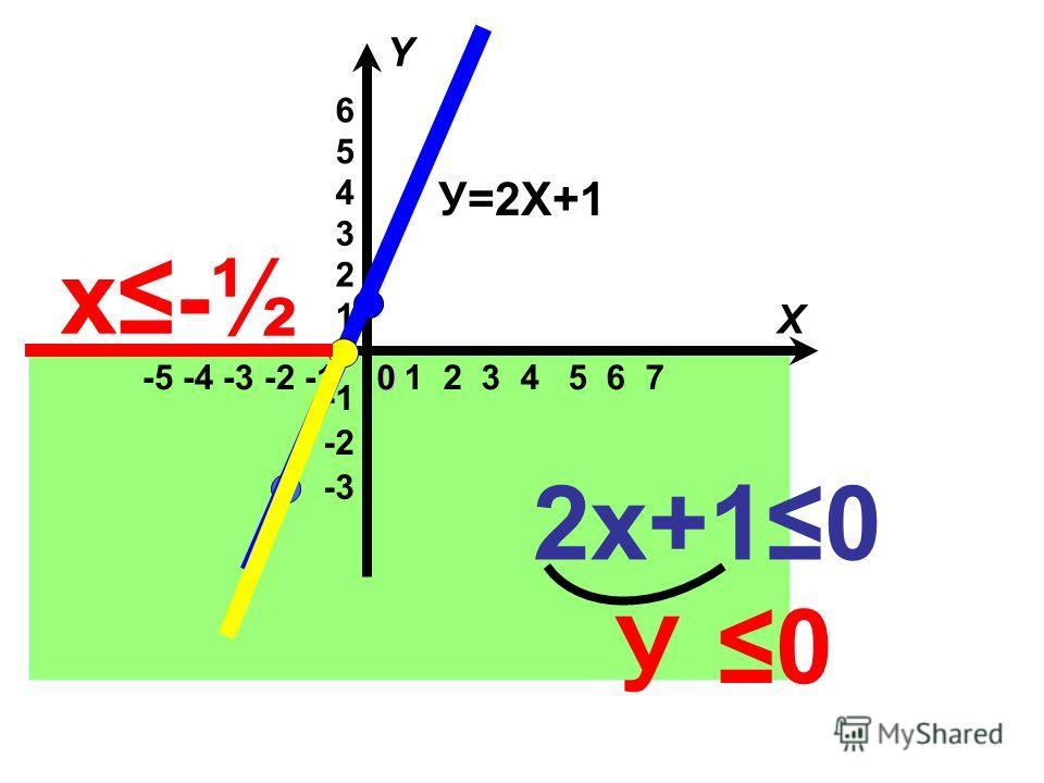 -5 -4 -3 -2 -1 -3 -2 1 2 3 4 5 6 1 2 3 4 5 6 7 X Y 0 У=2Х+1 2х+1 0 У 0 х- ½