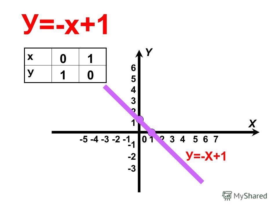 У=-х+1 -5 -4 -3 -2 -1 -3 -2 1 2 3 4 5 6 1 2 3 4 5 6 7 X Y0 х У 0 1 1 0 У=-Х+1