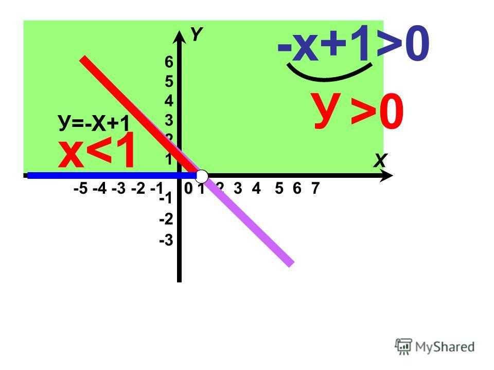 -5 -4 -3 -2 -1 -3 -2 1 2 3 4 5 6 1 2 3 4 5 6 7 X Y0 У=-Х+1 -х+1 >0 У >0>0 х