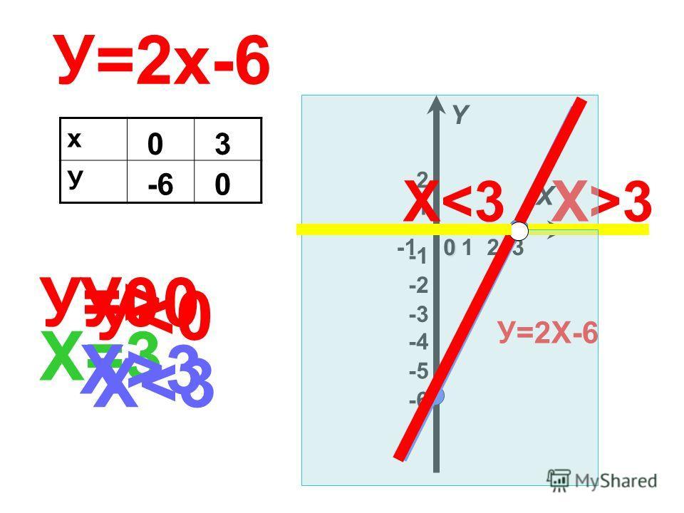 У=2х-6 х У 0 -6 3 0 1 2 -3 -2 1 2 3 X Y0 -4-4 -6-6 -5-5 У=2Х-6 У=0 Х =3 У>0У>0 Х>3Х>3 Х>3Х>3 У