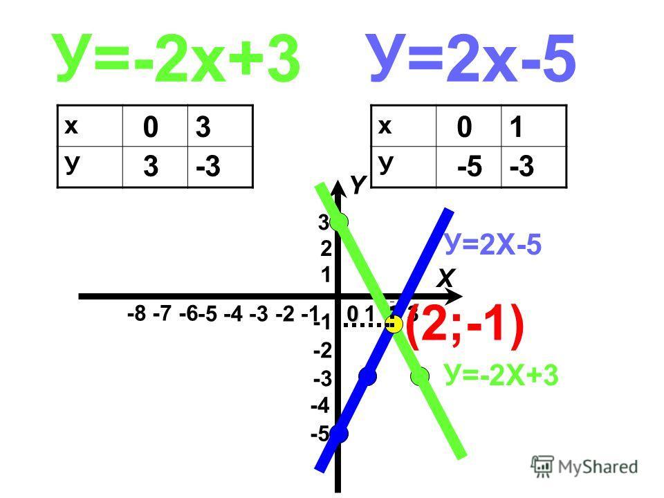 У=-2х+3У=2х-5 х У 0 3 3 -3 х У 0 -5 1 -3 1 2 -5 -4 -3 -2 -1 -3 -2 1 2 3 X Y0 -4-4 -5-5 -8 -7 -6 3 У=-2Х+3 У=2Х-5 (2;-1)