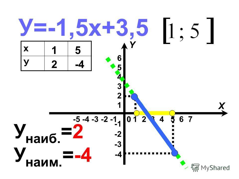 У=-1,5х+3,5 х У 1 2 5 -4 -5 -4 -3 -2 -1 -4 -3 -2 1 2 3 4 5 6 1 2 3 4 5 6 7 X Y0 У наиб. =2 У наим. =-4