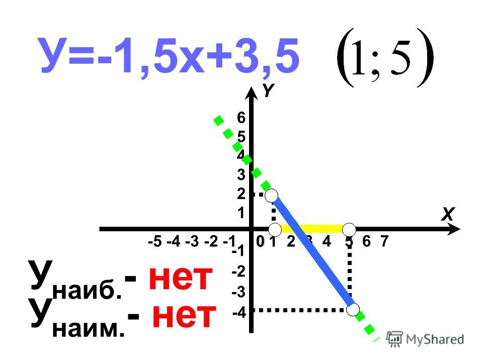 У=-1,5х+3,5 -5 -4 -3 -2 -1 -4 -3 -2 1 2 3 4 5 6 1 2 3 4 5 6 7 X Y0 У наиб. - нет У наим. - нет