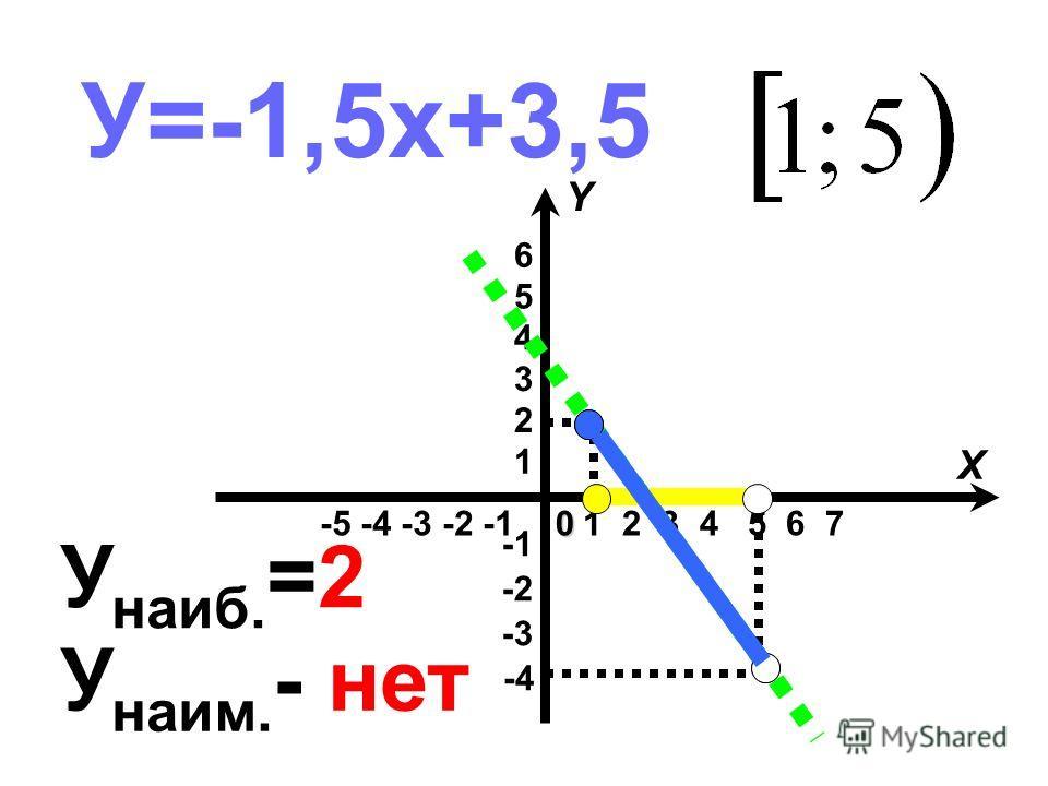 У=-1,5х+3,5 -5 -4 -3 -2 -1 -4 -3 -2 1 2 3 4 5 6 1 2 3 4 5 6 7 X Y0 У наиб. =2 У наим. - нет