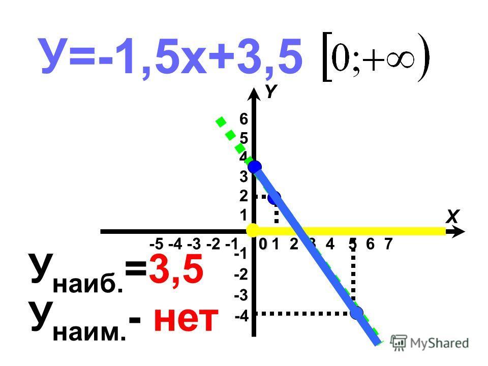 У=-1,5х+3,5 -5 -4 -3 -2 -1 -4 -3 -2 1 2 3 4 5 6 1 2 3 4 5 6 7 X Y0 У наиб. =3,5 У наим. - нет
