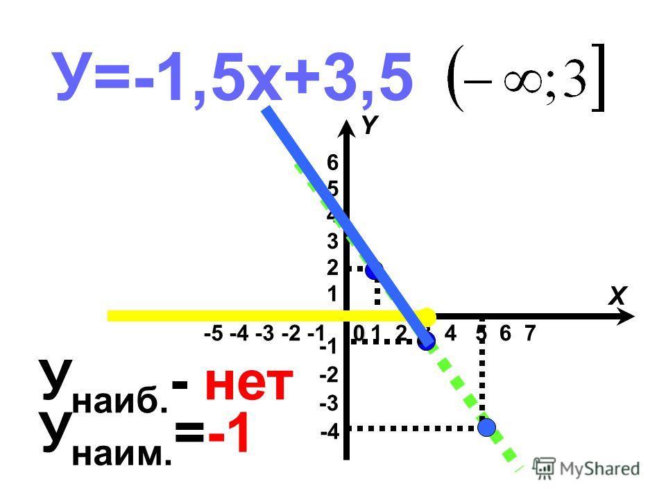 У=-1,5х+3,5 -5 -4 -3 -2 -1 -4 -3 -2 1 2 3 4 5 6 1 2 3 4 5 6 7 X Y0 У наиб. - нет У наим. =-1