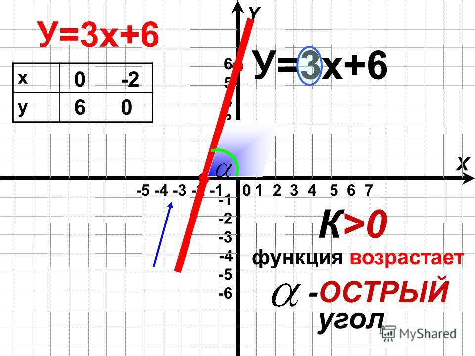 1 2 3 4 5 6 7 -5 -4 -3 -2 -1 X Y -4 -6 -3 -2 -5 1 2 3 4 5 60 У=3х+6 х у 0 6 -2 0 К>0К>0 У=3х+6 -ОСТРЫЙ угол функция возрастает