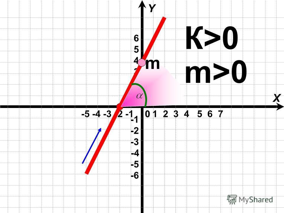 1 2 3 4 5 6 7 -5 -4 -3 -2 -1 X Y -4 -6 -3 -2 -5 1 2 3 4 5 60 К>0К>0 m>0 m