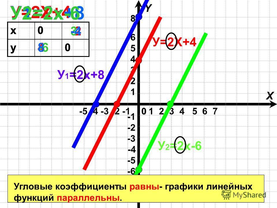 1 2 3 4 5 6 7 -5 -4 -3 -2 -1 X Y -4 -6 -3 -2 -5 1 2 3 4 5 60 х0 у0 У=2Х+4 х0 у0 У 1 =2х+8 х0 у0 У 2 =2х-6 У=2Х+4 У1=2х+8 У2=2х-6 4 -2 -6 3 8 -4 8 Угловые коэффициенты равны- графики линейных функций параллельны.