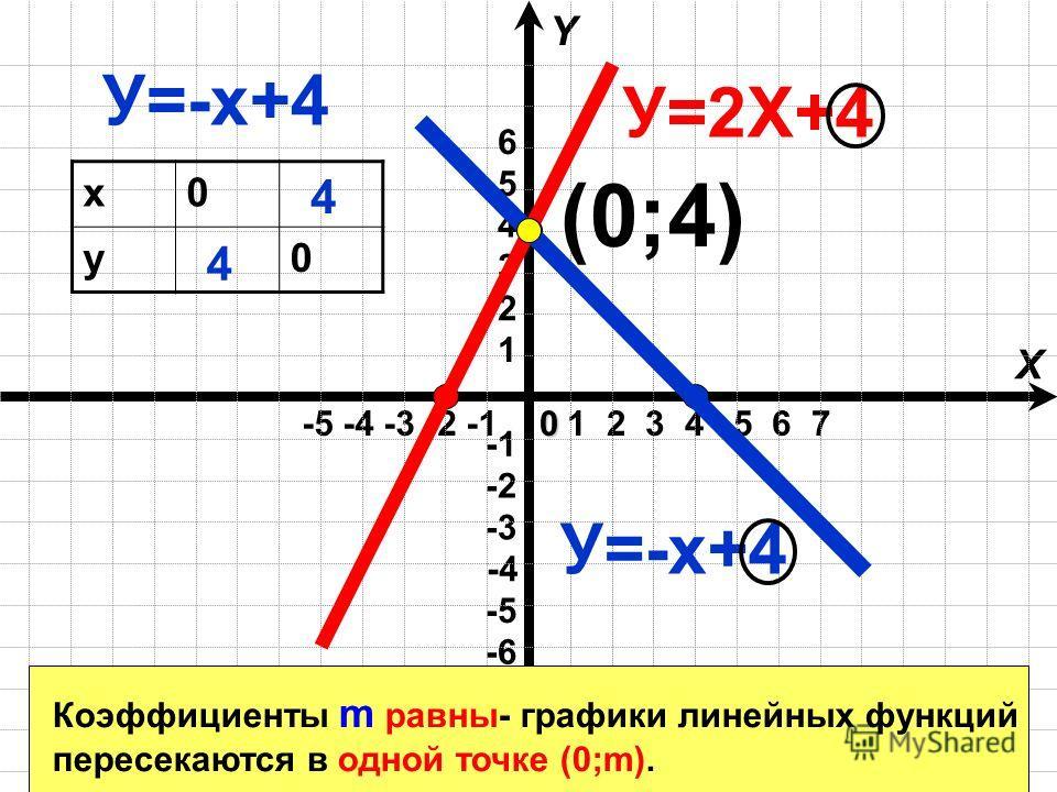 1 2 3 4 5 6 7 -5 -4 -3 -2 -1 X Y -4 -6 -3 -2 -5 1 2 3 4 5 60 У=2Х+4 У=-х+4 х0 у0 4 4 (0;4) Коэффициенты m равны- графики линейных функций пересекаются в одной точке (0;m).