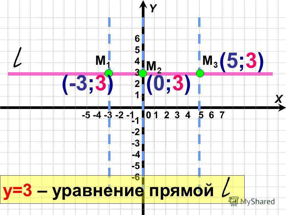 -5 -4 -3 -2 -1 X Y -4 -6 -3 -2 -5 0 1 2 3 4 5 6 7 1 2 3 4 5 6 М2М2 М3М3 М1М1 (-3;3)(0;3)(0;3) (5;3)(5;3) у=3 – уравнение прямой l l