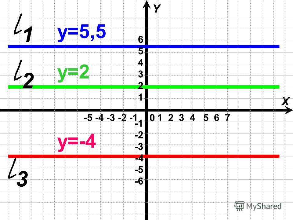 -5 -4 -3 -2 -1 X Y0 1 2 3 4 5 6 7 l1l1 l2l2 l3l3 1 2 3 4 5 6 -4 -6 -3 -2 -5 y=5,5 y=2y=2 y=-4