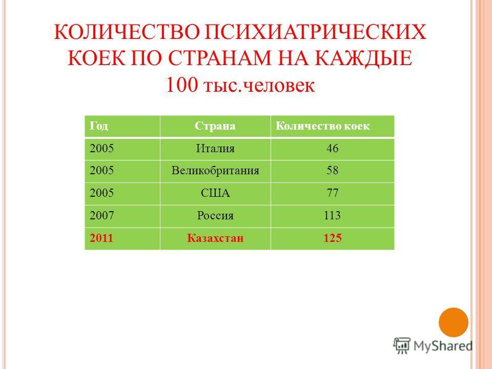 ГодСтранаКоличество коек 2005Италия46 2005Великобритания58 2005США77 2007Россия113 2011Казахстан125 КОЛИЧЕСТВО ПСИХИАТРИЧЕСКИХ КОЕК ПО СТРАНАМ НА КАЖДЫЕ 100 тыс.человек