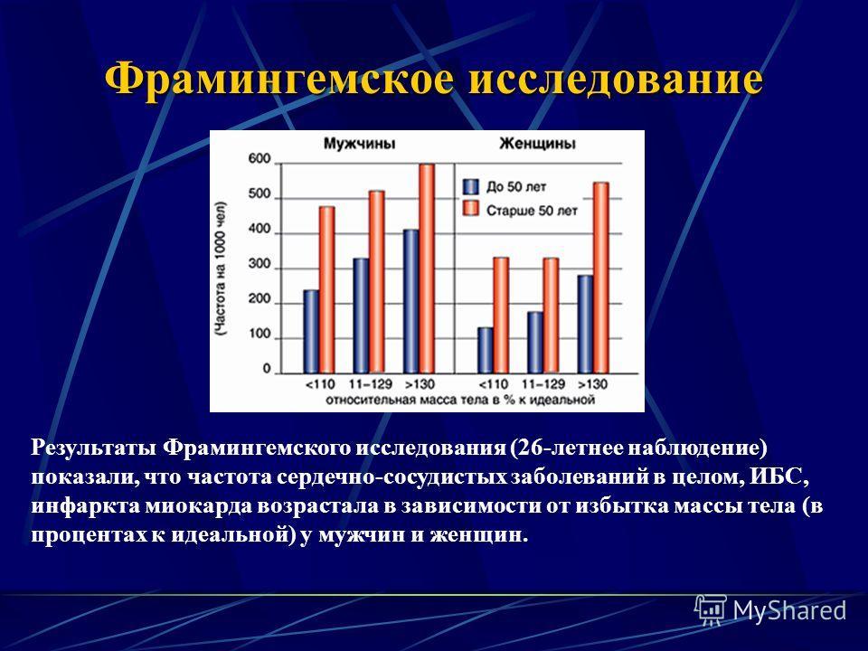 Фрамингемское исследование Результаты Фрамингемского исследования (26-летнее наблюдение) показали, что частота сердечно-сосудистых заболеваний в целом, ИБС, инфаркта миокарда возрастала в зависимости от избытка массы тела (в процентах к идеальной) у