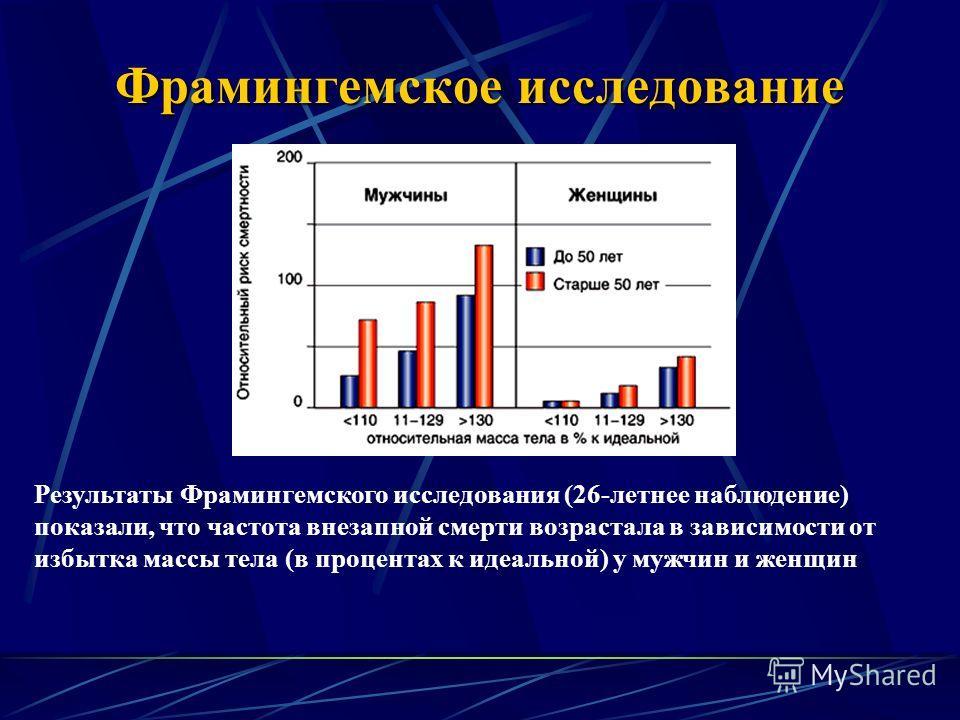 Фрамингемское исследование Результаты Фрамингемского исследования (26-летнее наблюдение) показали, что частота внезапной смерти возрастала в зависимости от избытка массы тела (в процентах к идеальной) у мужчин и женщин