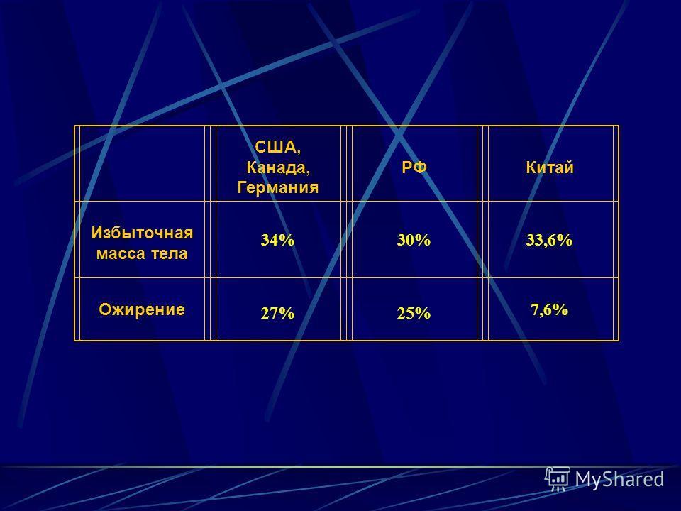 США, Канада, Германия РФКитай Избыточная масса тела 34%30%33,6% Ожирение 27%25% 7,6%