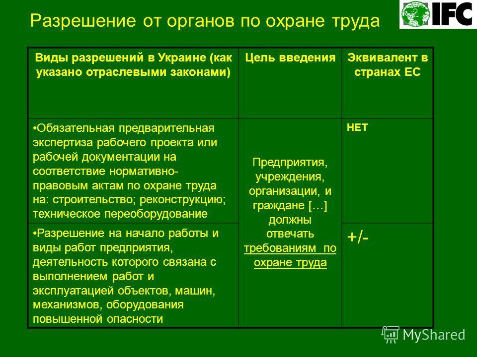 Разрешение от органов по охране труда Виды разрешений в Украине (как указано отраслевыми законами) Цель введенияЭквивалент в странах ЕС Обязательная предварительная экспертиза рабочего проекта или рабочей документации на соответствие нормативно- прав