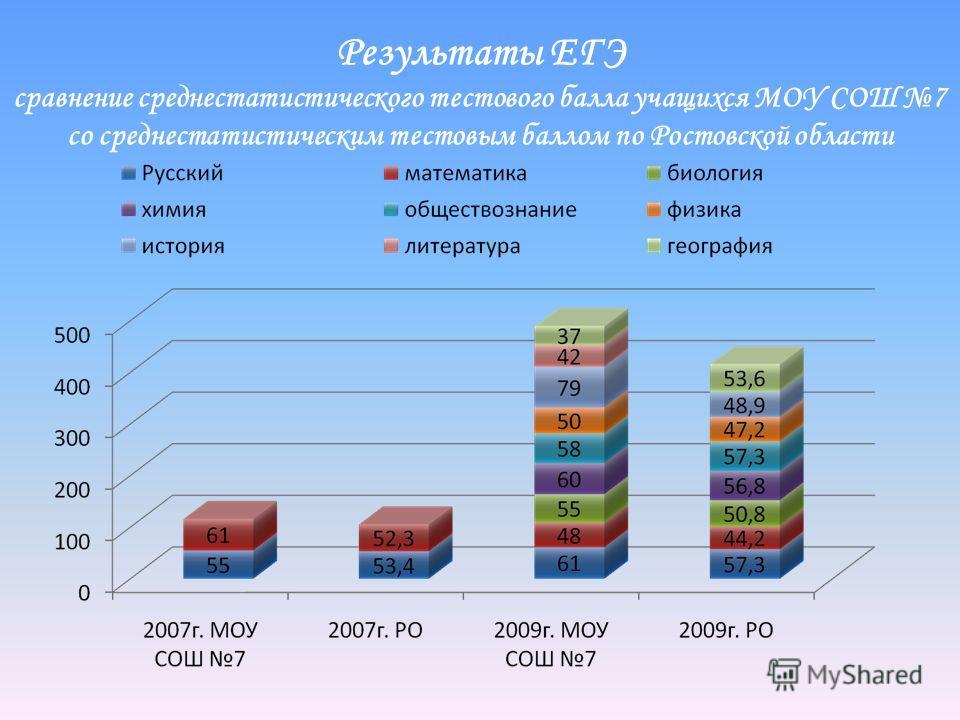 Результаты ЕГЭ сравнение среднестатистического тестового балла учащихся МОУ СОШ 7 со среднестатистическим тестовым баллом по Ростовской области