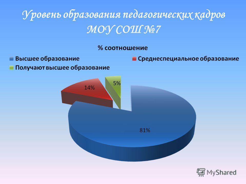 Уровень образования педагогических кадров МОУ СОШ 7