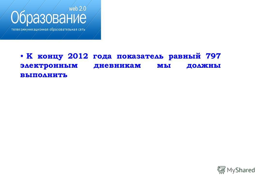 К концу 2012 года показатель равный 797 электронным дневникам мы должны выполнить