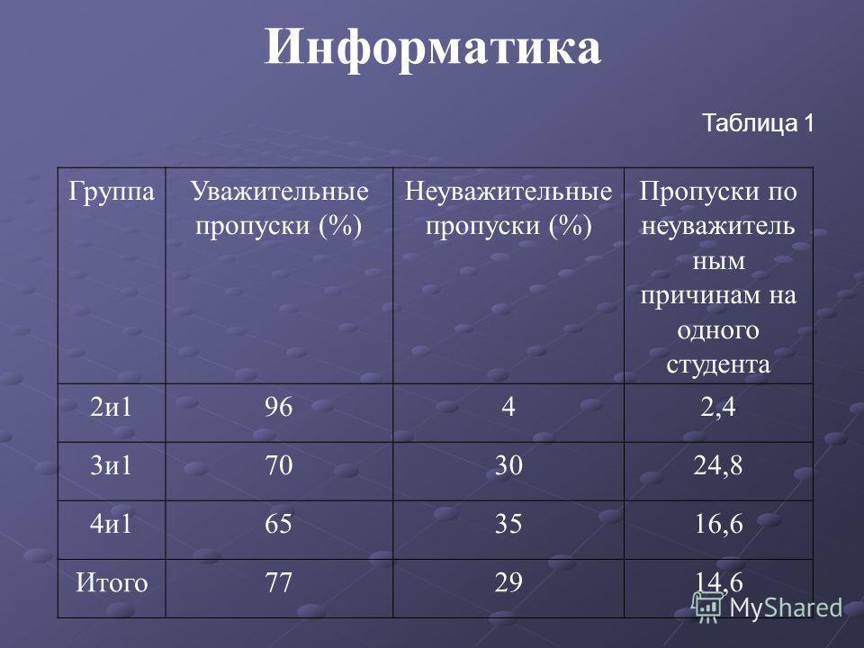 Информатика Таблица 1 ГруппаУважительные пропуски (%) Неуважительные пропуски (%) Пропуски по неуважитель ным причинам на одного студента 2и19642,4 3и1703024,8 4и1653516,6 Итого772914,6