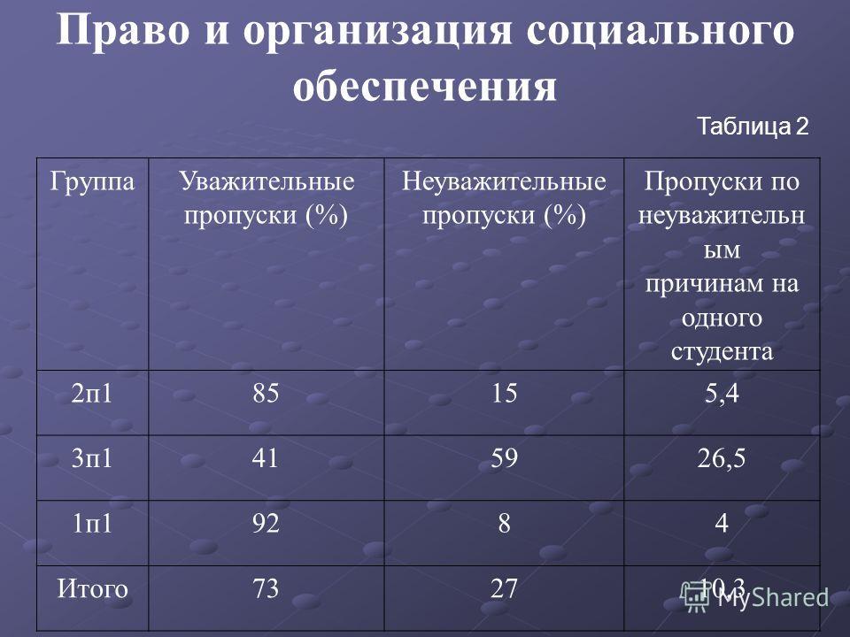Право и организация социального обеспечения Таблица 2 ГруппаУважительные пропуски (%) Неуважительные пропуски (%) Пропуски по неуважительн ым причинам на одного студента 2п185155,4 3п14141595926,5 1п19284 Итого732710,3