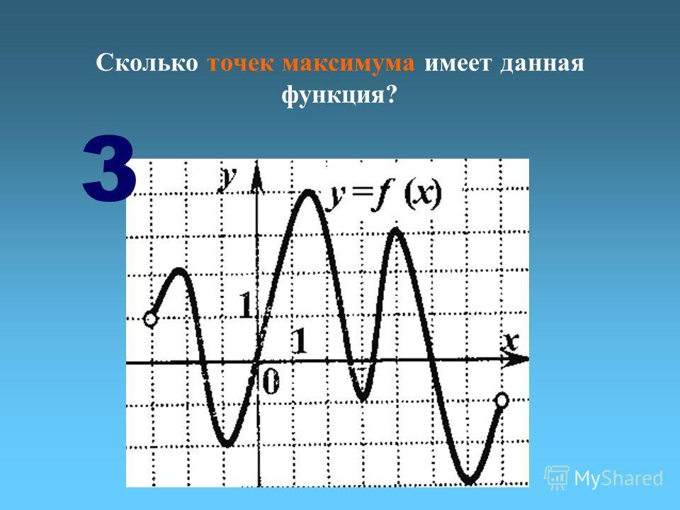 Сколько точек максимума имеет данная функция? 3