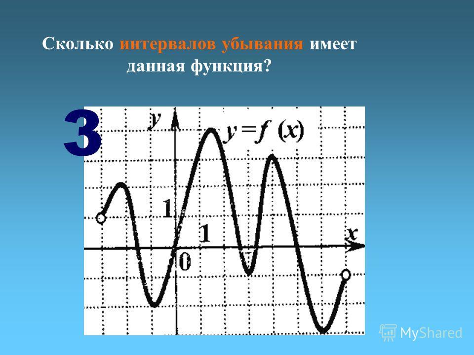 Сколько интервалов убывания имеет данная функция? 3