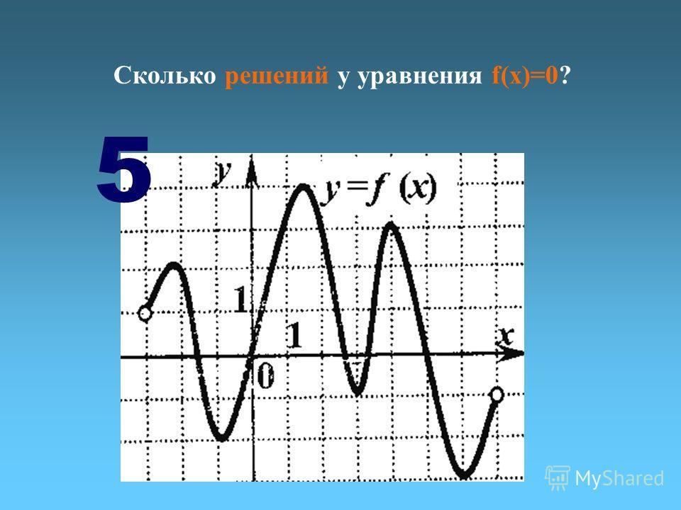 Сколько решений у уравнения f(х)=0? 5