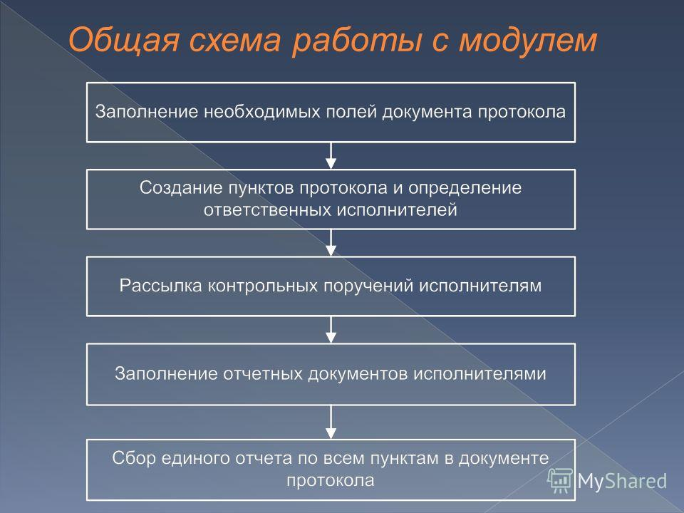 Общая схема работы с модулем