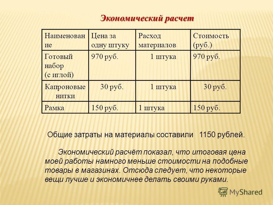 Общие затраты на материалы составили 1150 рублей. Экономический расчет Экономический расчёт показал, что итоговая цена моей работы намного меньше стоимости на подобные товары в магазинах. Отсюда следует, что некоторые вещи лучше и экономичнее делать